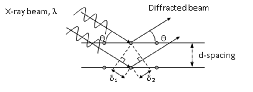 [diagram of scattering from diffraction planes]