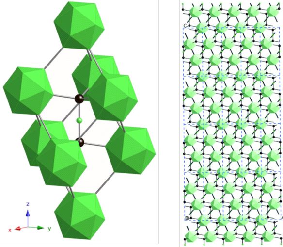 The ideal arrangement of Boron Carbide, layers of green boron clusters with the black carbon atoms between them.