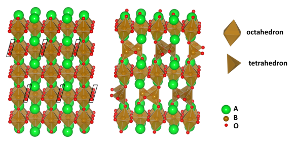 Removal of the black-boxed O atoms from perovskite (left) produces the brownmillerite structure (right).