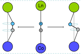 The LnCo(CN)6 frameworks' lanthanoid and cobalt metal atoms are linked together by cyanide bridges. 'Skipping rope' transverse thermal vibrations of these bridges bring the metal atoms closer together and cause the contraction of the whole material as it heats up.