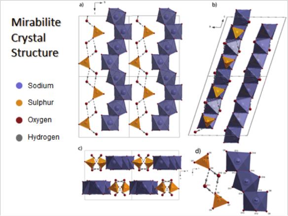 Figure 1. The structure of mirabilite. This picture was made using the Diamond Visualisation software.