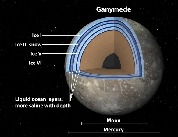 """This artist's concept of Jupiter's moon Ganymede, the largest moon in the solar system, illustrates the """"club sandwich"""" model of its interior oceans. Scientists suspect Ganymede has a massive ocean under an icy crust. Image Credit: NASA/JPL-Caltech"""