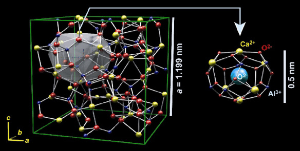 Crystal structure of C12A7. The cube is a unit cell. Two of the 12 baskets in the crystal contain oxygen ions. From http://techon.nikkeibp.co.jp/english/NEWS_EN/20070618/134409/