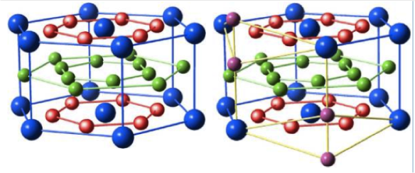 Left, SmCo5 structure, with the large Sm atoms in blue and the green and red atoms representing the Co atoms. Left is the structure of the SmCo7 alloy, where one of the Sm atoms is replaced by two Co atoms (purple). Image from http://www.mpie.de/index.php?id=3356