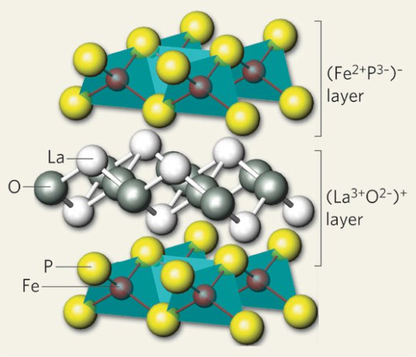 A new type of superconductor. Showing the different layers in LaOFeP, taken from http://www.nature.com/nature/journal/v453/n7198/full/4531000a.html