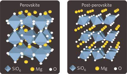 Comparing the silicate perovskite and post-peroskite structures, picture by K. Hirose