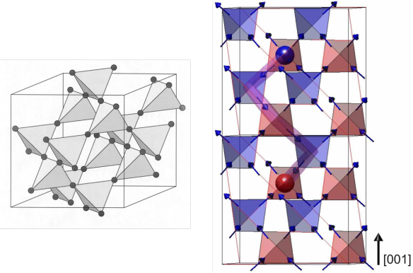 "(left) The rare earth tetrahedra structure of the pyrochlore lattice can be used to understand the magnetism in these materials. (right) The ""3in-1out"" (red) and ""1in-3out"" (blue) ""monopoles"" can be seen joined by an infinitely thin Dirac string [Morris et al., Science 326, 411 (2009)]."