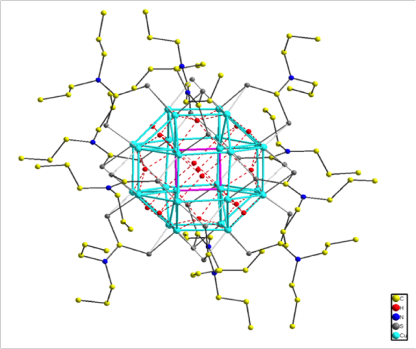 In this representation the 24 copper atoms making an outer rhombicuboctahedron (http://en.wikipedia.org/wiki/Rhombicuboctahedron) are shown in cyan and the inner four copper atoms are connected as though in a square shown in pink (these inner four copper atoms were the puzzle!). The hydrides are shown in red and the atoms of the dithiocarbamate are shown in grey/yellow/blue