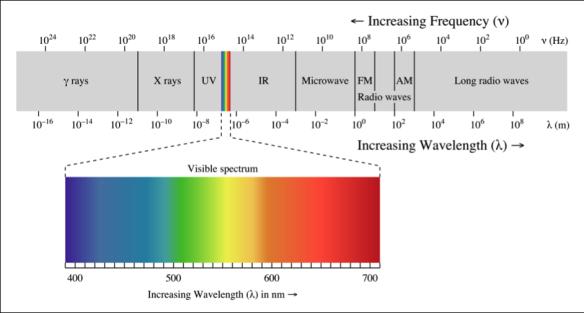 Figure 3. Electromagnetic spectrum. www.wikipedia.com