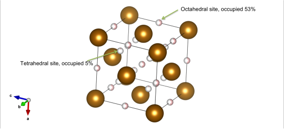 FCC Iron hydride, the orange atoms are the iron positions and the pink atoms are the deuterium positions. Image generated by the VESTA (Visualisation for Electronic and STructural analysis) software http://jp-minerals.org/vesta/en/
