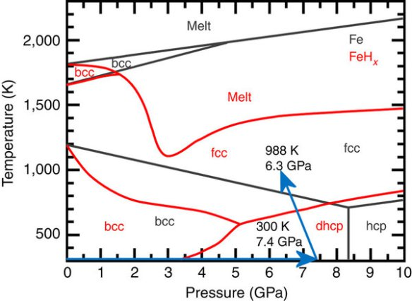 Black lines show the phase diagram of pure iron, and the red lines show the transitions in iron hydride (FeHx). Image taken from the Machida et al paper http://www.nature.com/ncomms/2014/140926/ncomms6063/full/ncomms6063.html